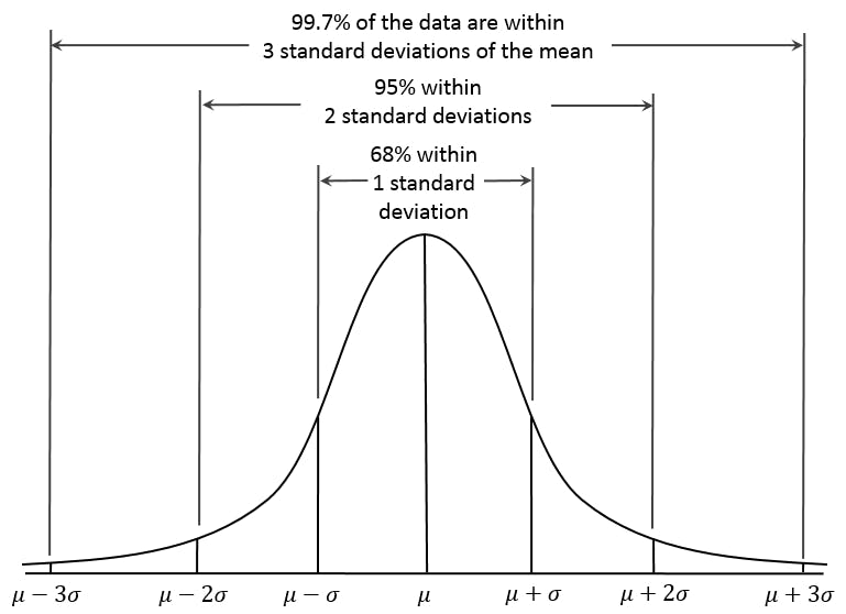 Dan Kernler (2014), A visual representation of the Empricial(68-95-99.7) Rule based on the normal distribution, Wikipedia