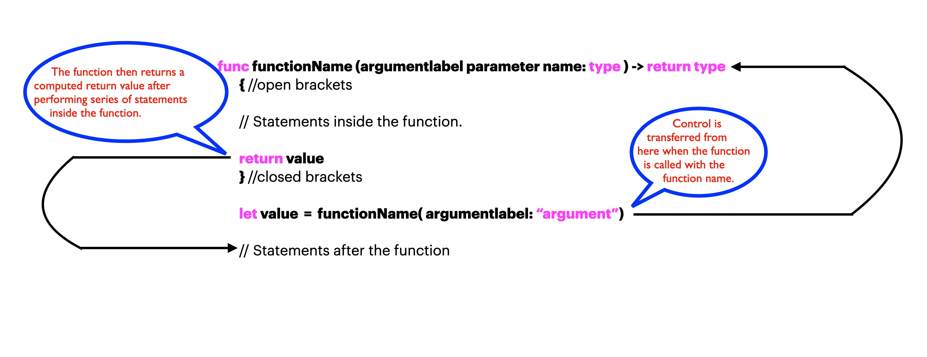 Functions Control Flow.png