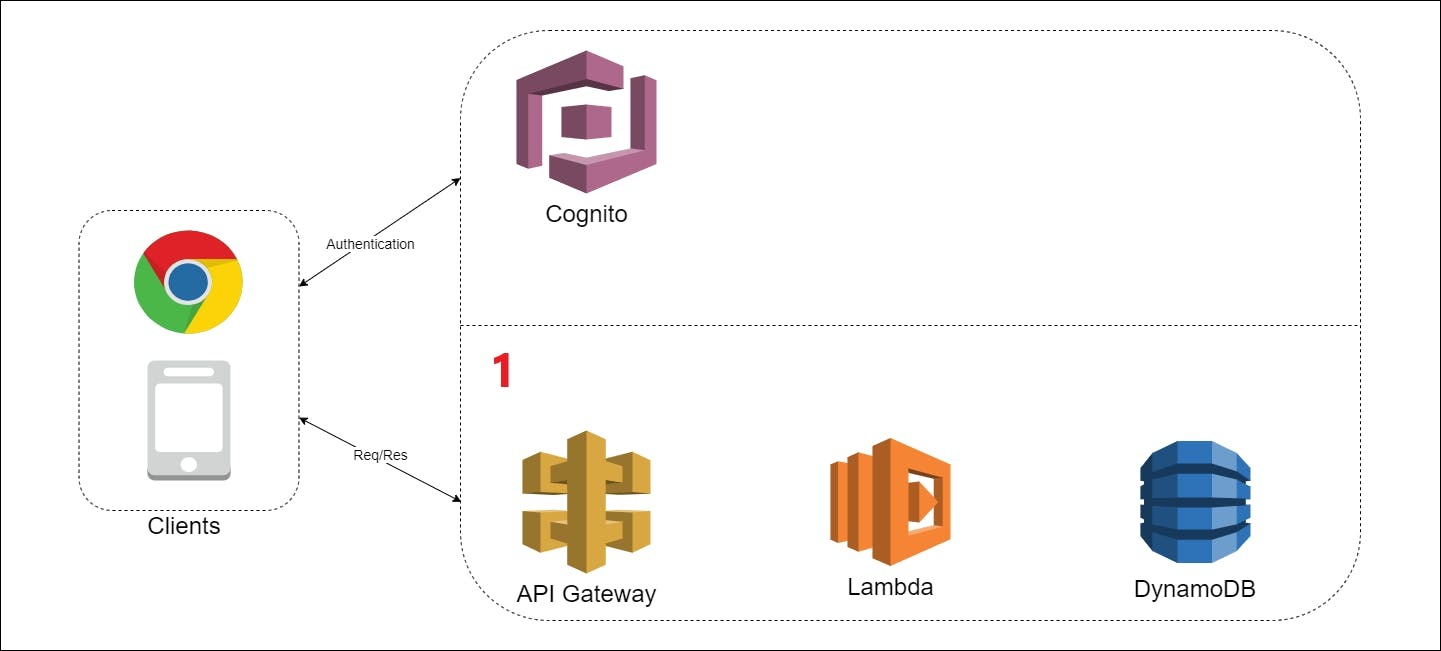Serverless Architecture - BE annotated.png