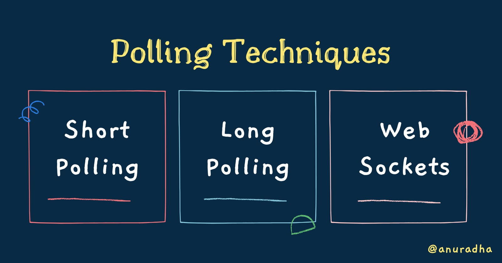 Short Polling vs Long Polling vs Web Sockets