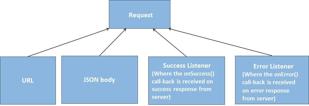 JSON Object Request