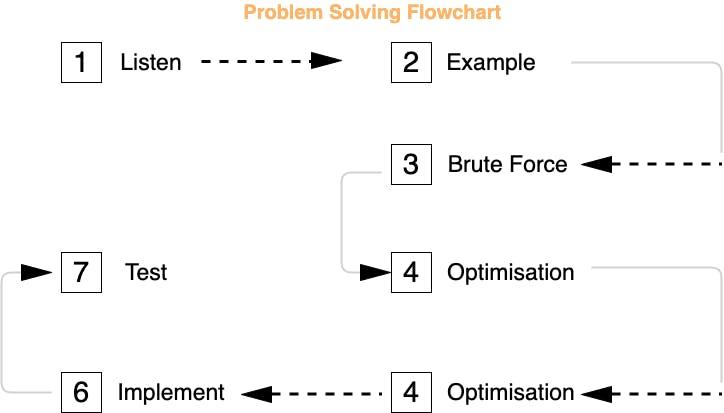 Problemsolving.png