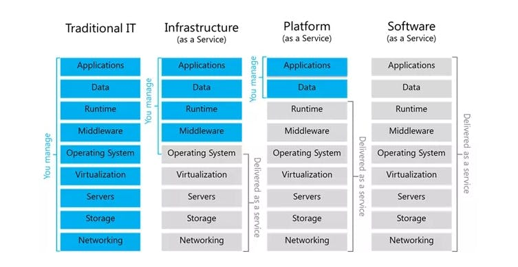 difference-between-different-cloud-services-coding-security.jpg