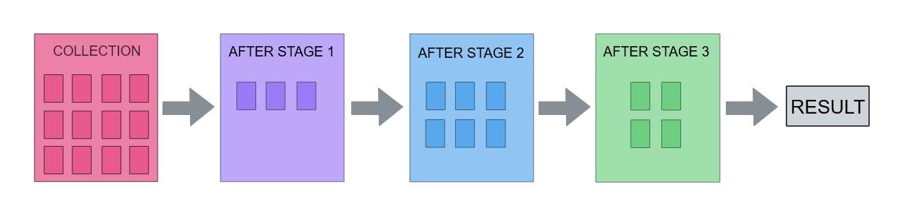 mongo-aggregation.png