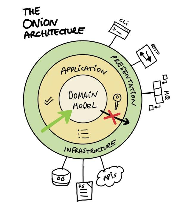 onion architecture