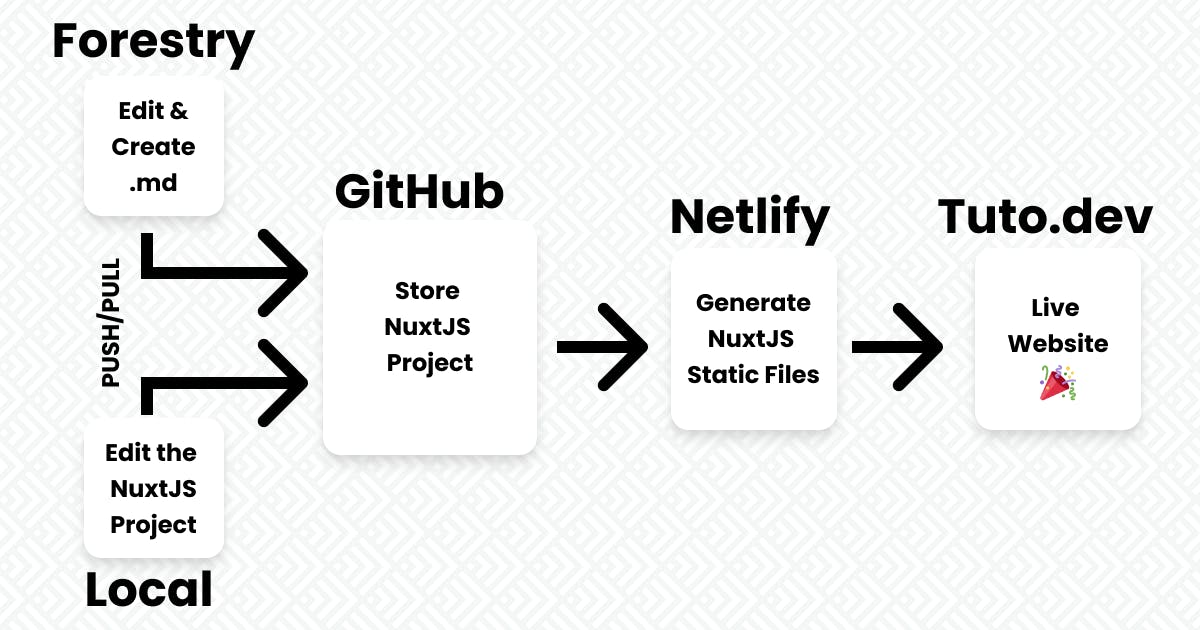 Oversimplified Diagram of NuxtJS with Forestry