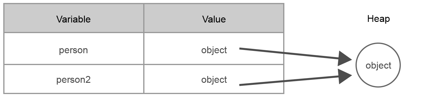 Memory Utilization by Reference Types