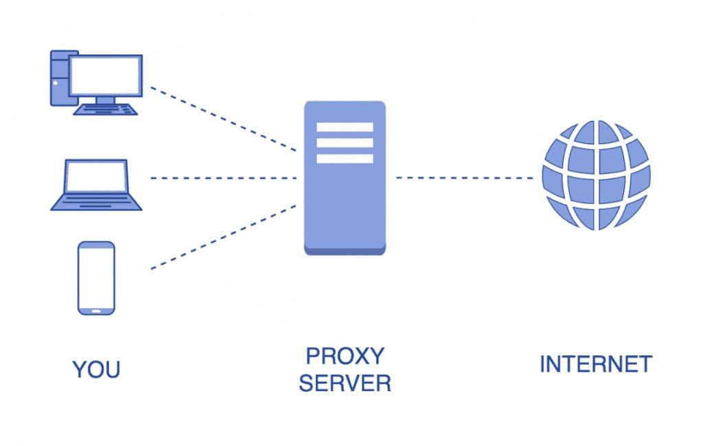 proxy-server-1024x649.png