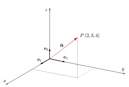 3 Dimensional vector for point P