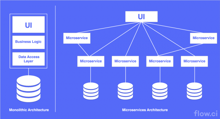 Microservice architecture diagram from flow.ci