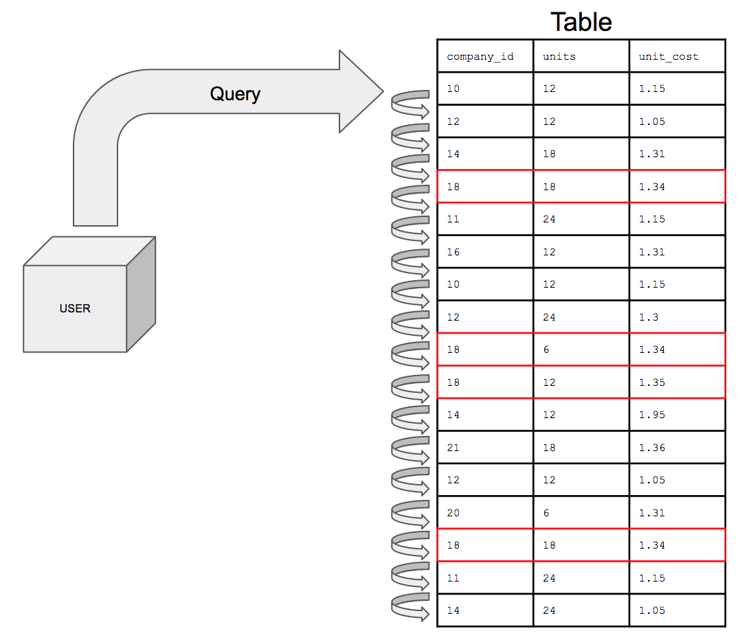unindexed-table.png
