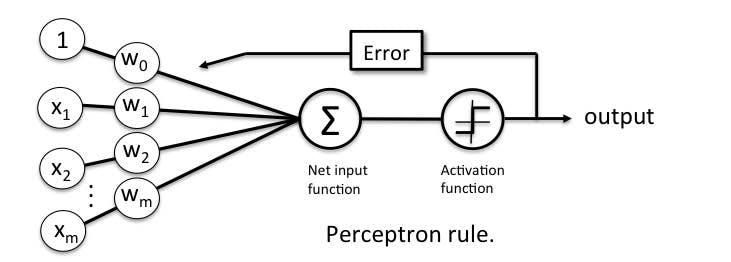 symbolic-representation-of-perceptron-learning-rule.jpg