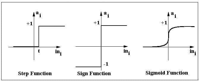 graphs-of-activation-functions-of-perceptron.jpg