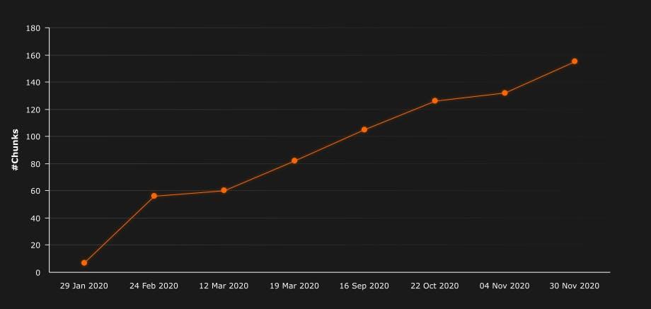 chunks-progress-chart.png