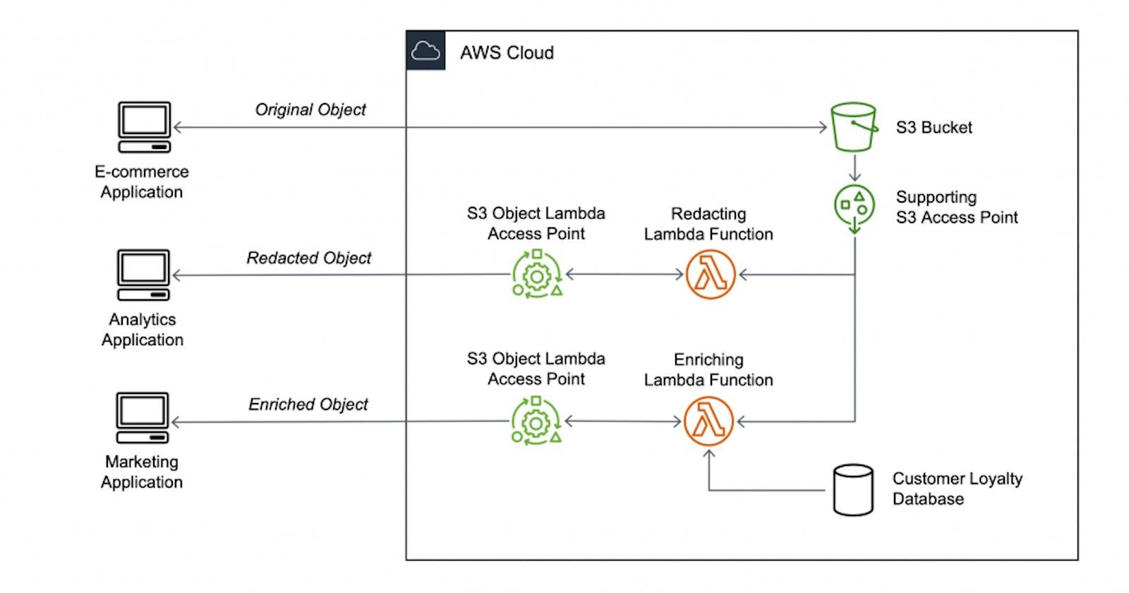 Beginners Guide to Amazon S3 Object Lambda