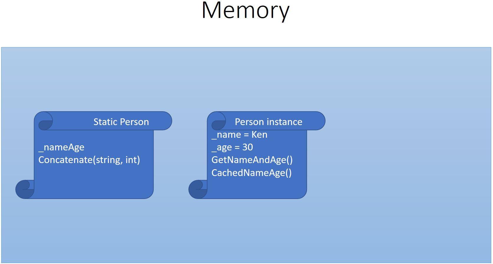 single-instance-memory