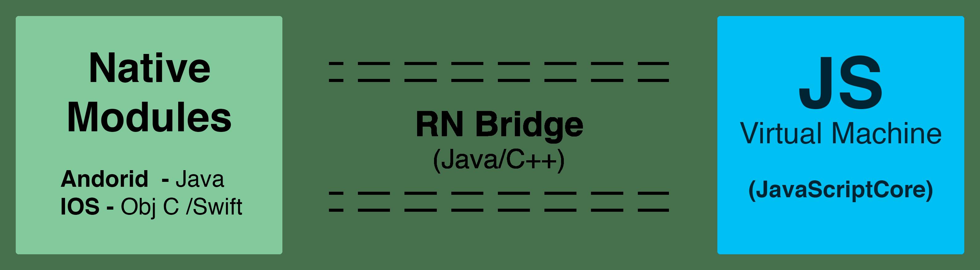 react-native bridge.png