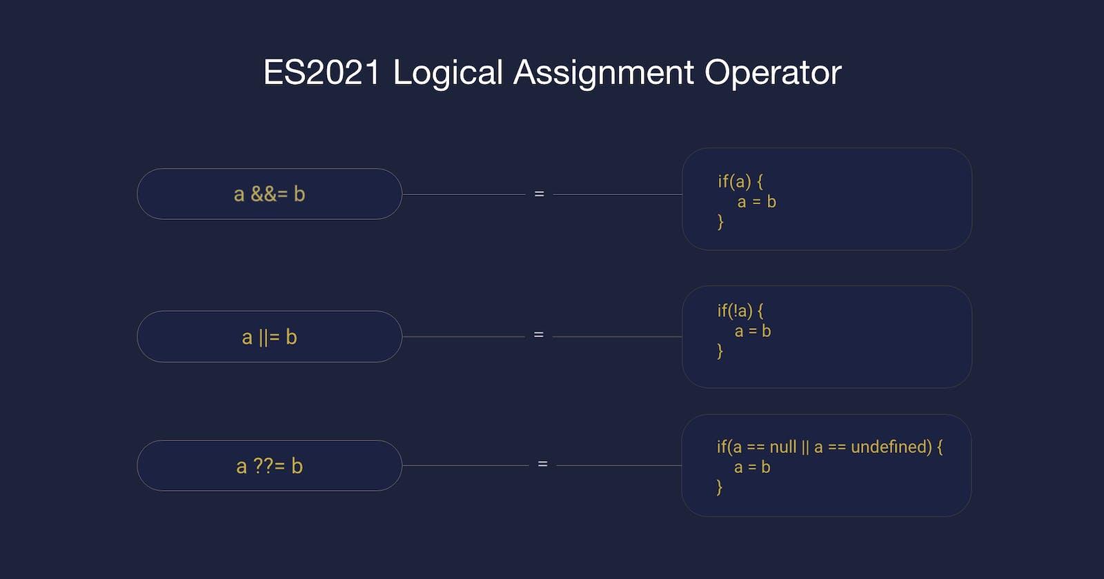 ES2021 - Logical Assignment Operator