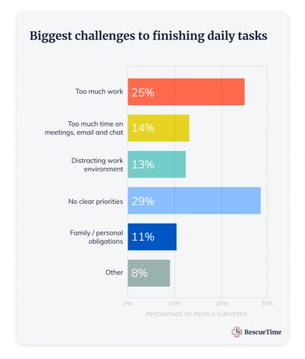 Q25-What-are-the-biggest-challenges-that-get-in-the-way-of-finishing-your-daily-tasks_-1-869x1024 (1).png