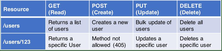 https://medium.com/hashmapinc/rest-good-practices-for-api-design-881439796dc9
