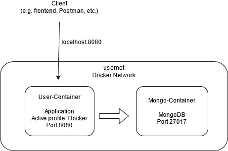 A diagram showing the client connecting to the application using localhost:8080, and then the user-container(application) and the mongo-container(database) both existing within a docker network