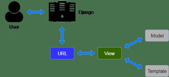 django-mvt-based-control-flow.png