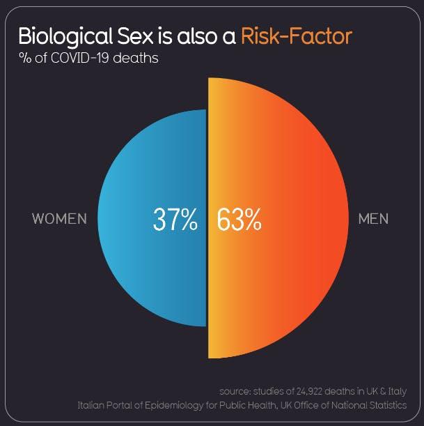 biological_sex_as_risk_factor.png