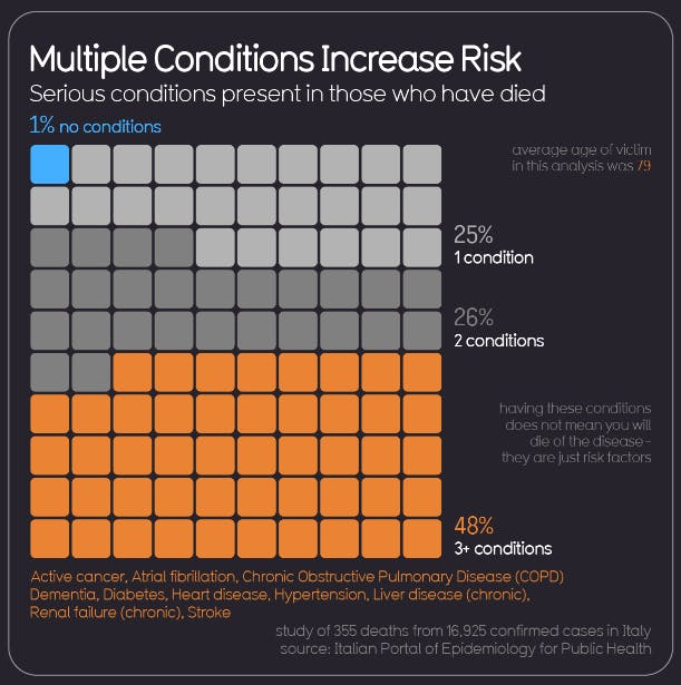 multiple_conditions_increase_risk.png