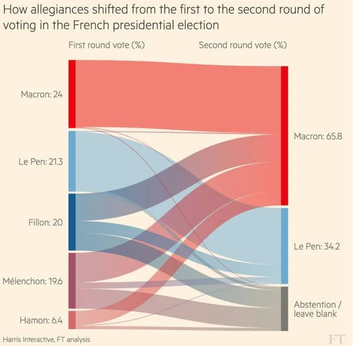 shift_in_allegiances_french_election.png