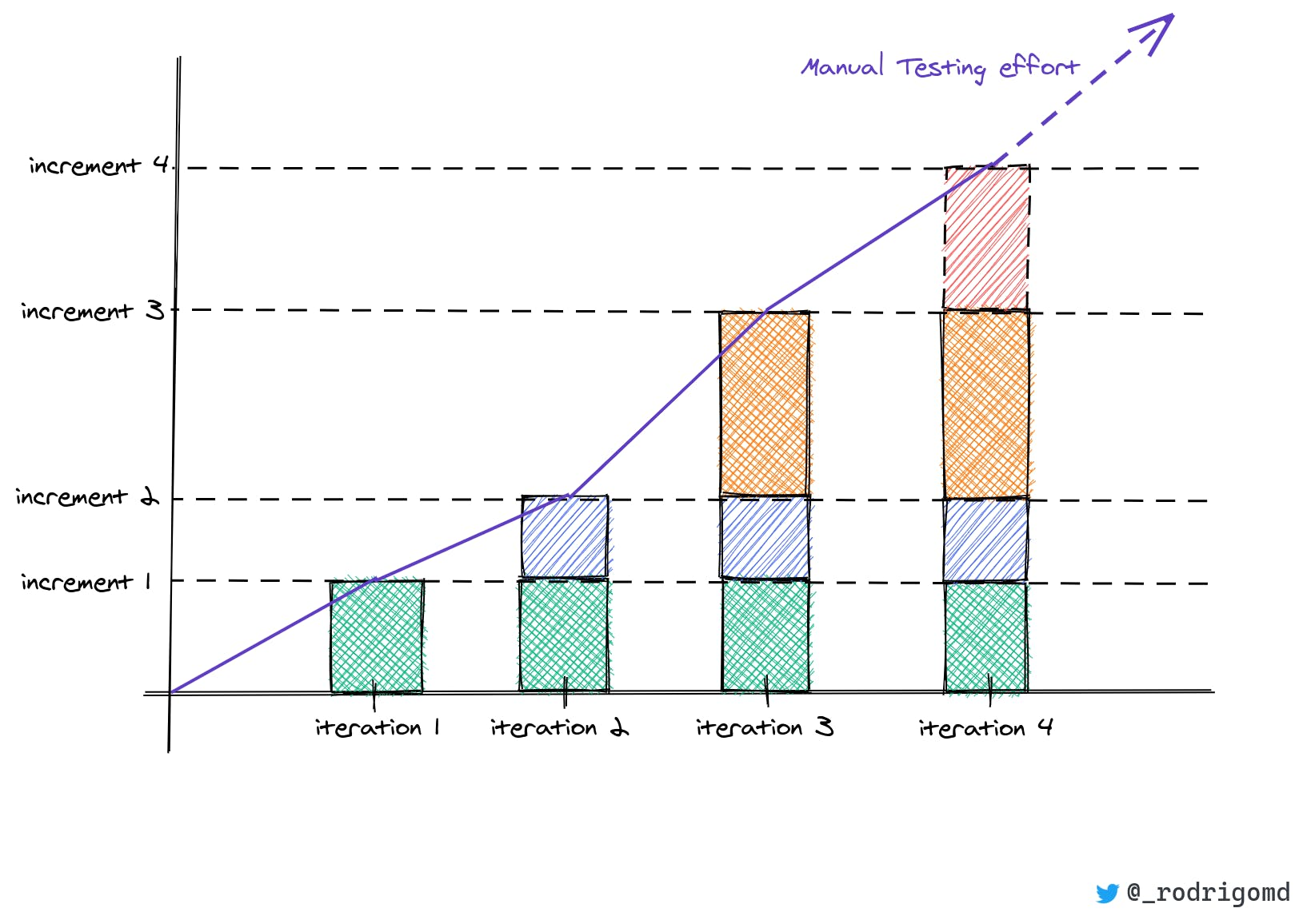 product increment vs iterations_with_logo_final.png