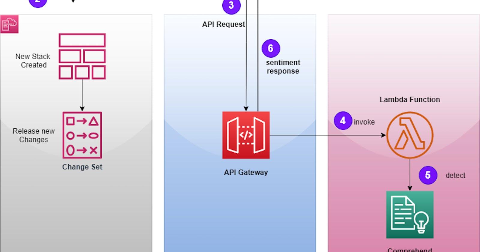 Crear un API rest de Análisis de sentimiento con SAM y Amazon Comprehend | NLP Series parte 3
