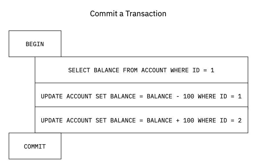 transaction-trx_commit.png