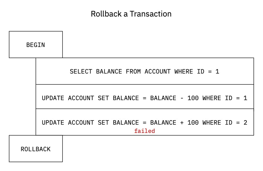 transaction-trx_rollback.png