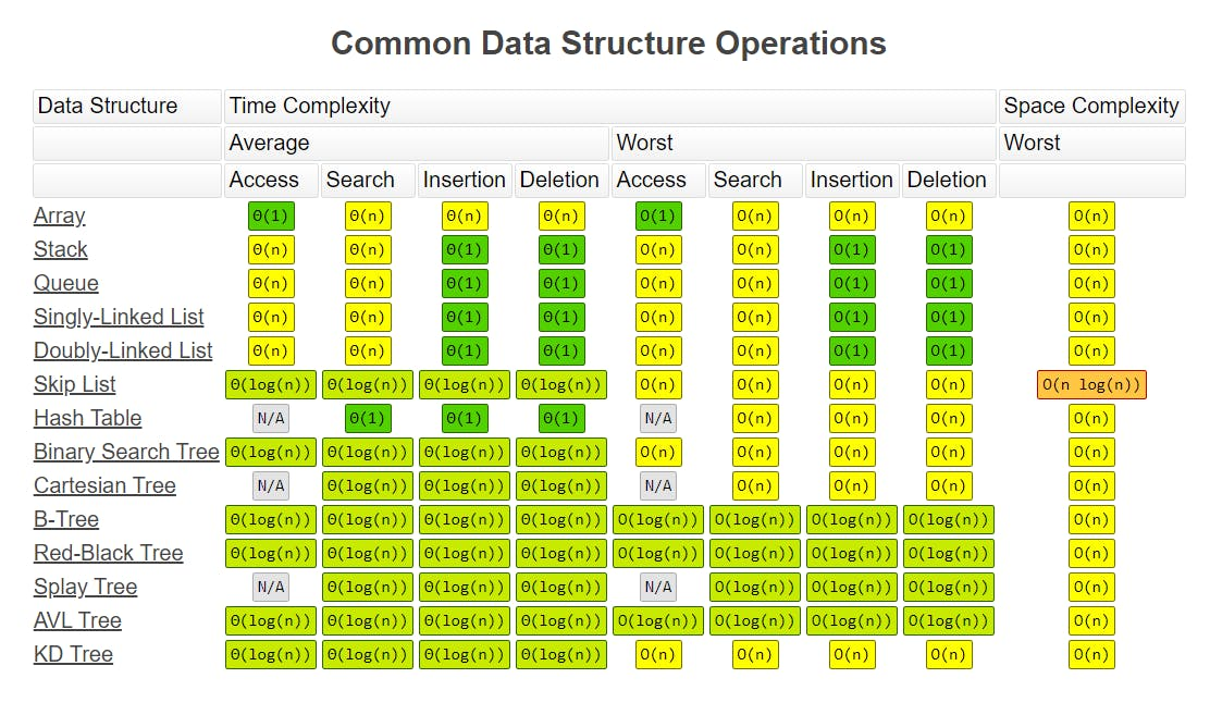 Time Complexity of common data structures