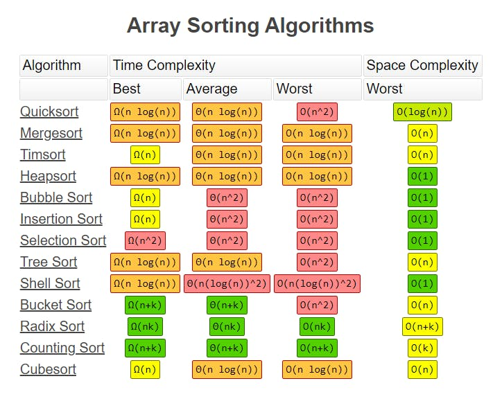 Time Complexity of various sorting algorithms