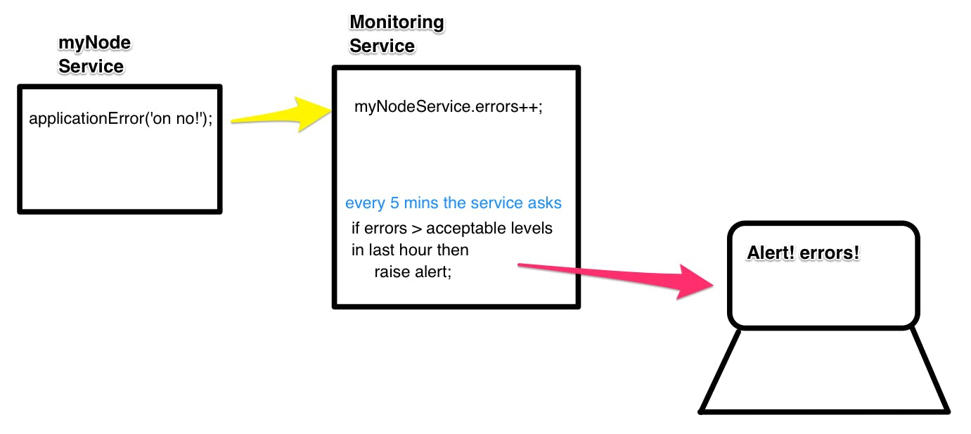 Every 5 minutes the monitoring service checks the error level and triggers an alert if errors are higher than the threshold