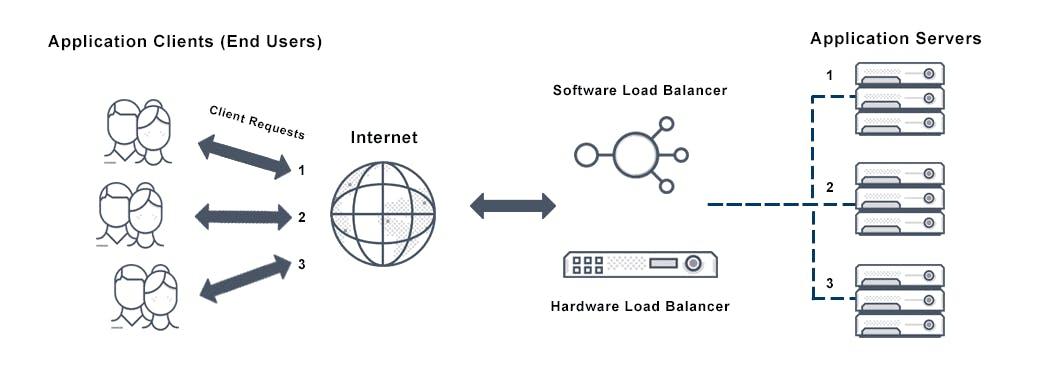 round-robin-load-balancing-diagram.png
