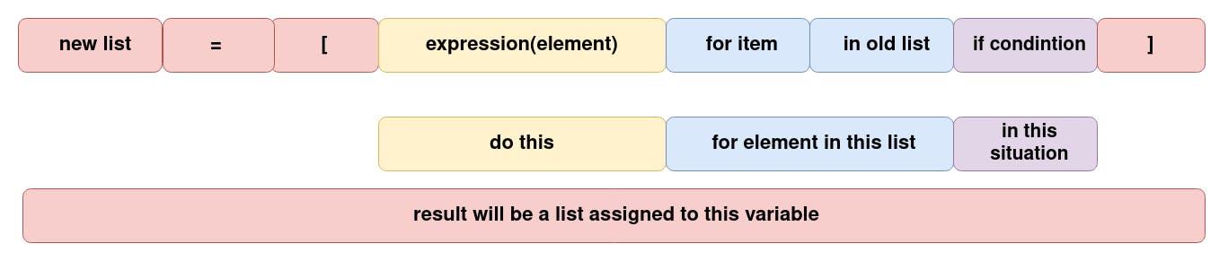 list_comprehension_explained.png