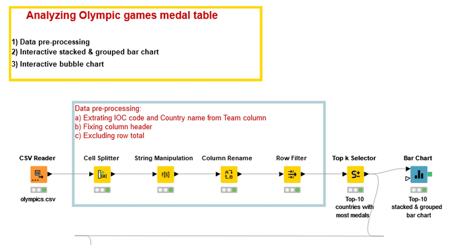 Analysing Olympic games medal table