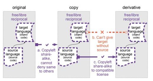 The copyleft principle, e.g. GPL (Source : David Ing)