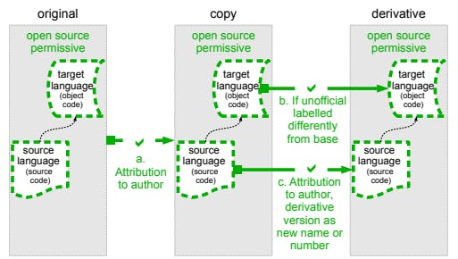The permissive principle, e.g. apache 2.0 (Source : David Ing)