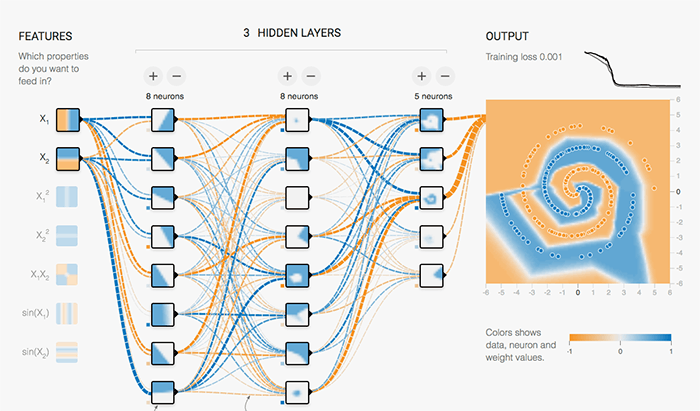 Training Neural Networks on Google Cloud Playground