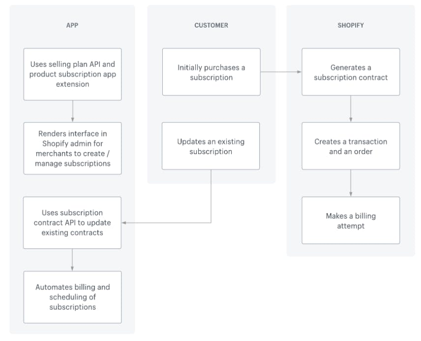 shopify-workflow.png