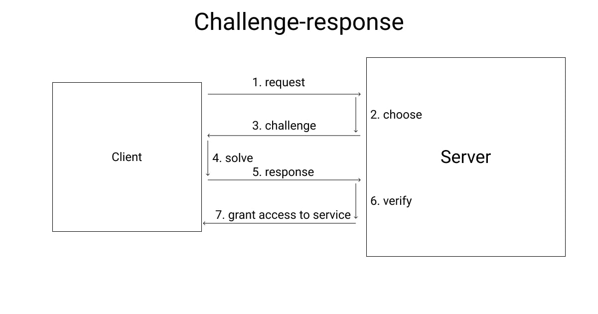 In challenge-response, a request is sent first, then the service chooses a task for the requestor to solve and sends it to it. The requestor solves the task and sends the result to the service that can verify the solution. Only if the solution is correct, the requestor gets access to the service.