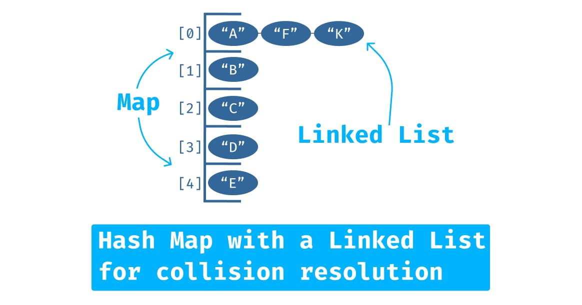 hash table: a diagram showing an array as a table, and collision of items at the same address chained together with a linked list