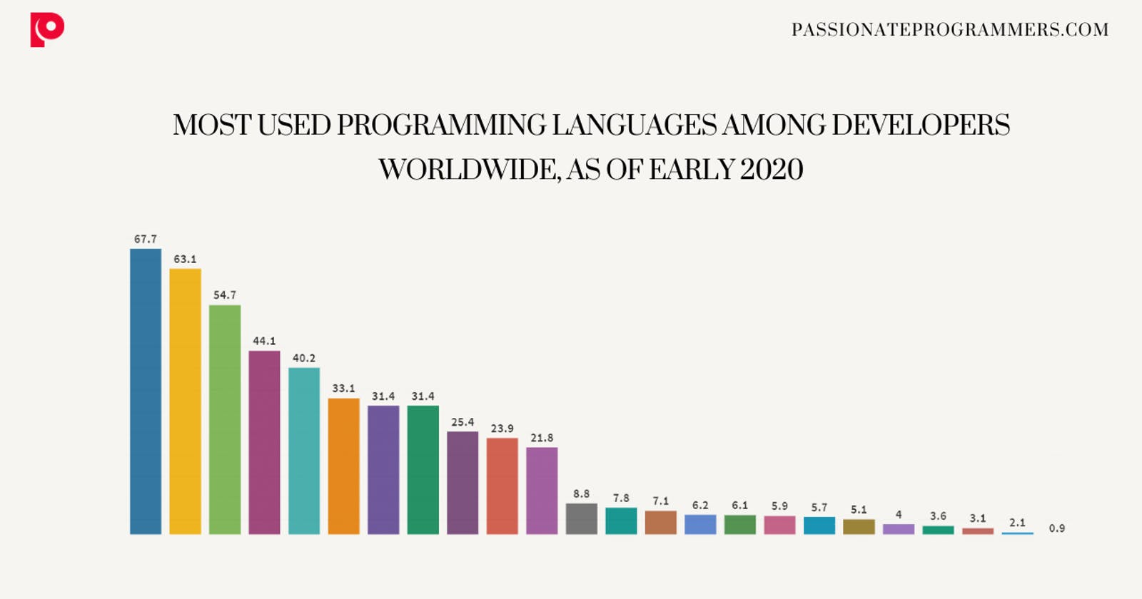 Most used programming languages among developers worldwide