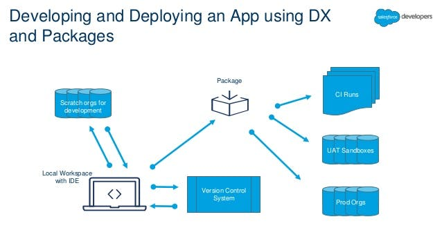 simplify-your-code-with-salesforce-dx-and-module-development-49-638.jpg