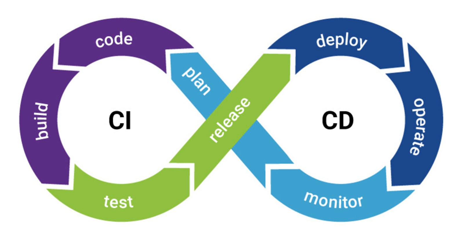 Release Management through SFDX in Salesforce