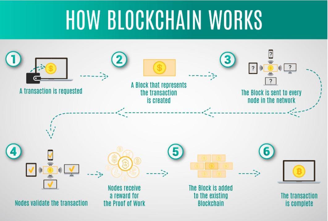howblockchainworks.JPG
