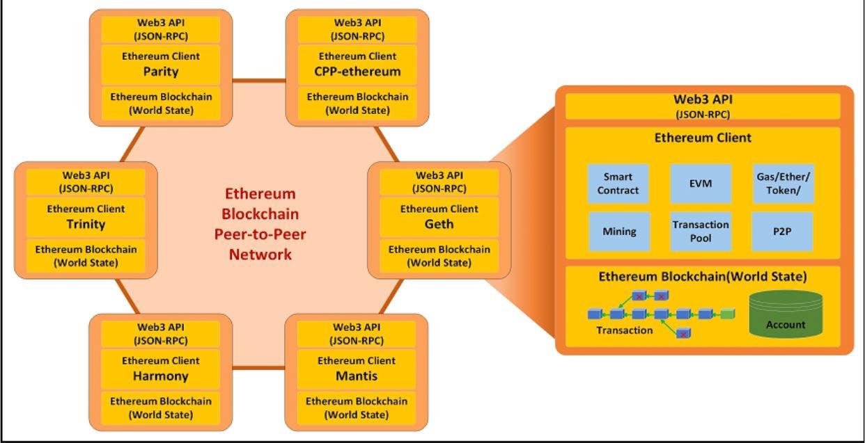 blockchainarchitecture.JPG